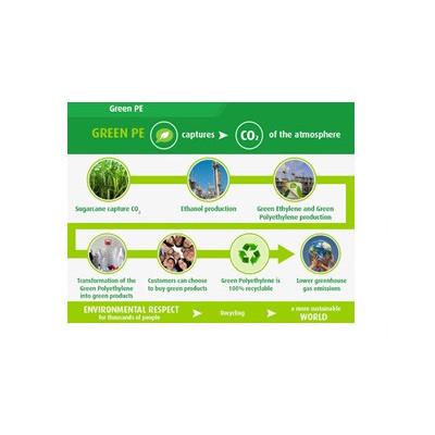 biopolyethylene, bio-based polyethylene, green polyethyene