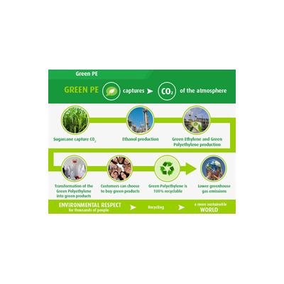 Biopolyethylene, Bio-based Polyethylene, Green Polyethyene (GPE)